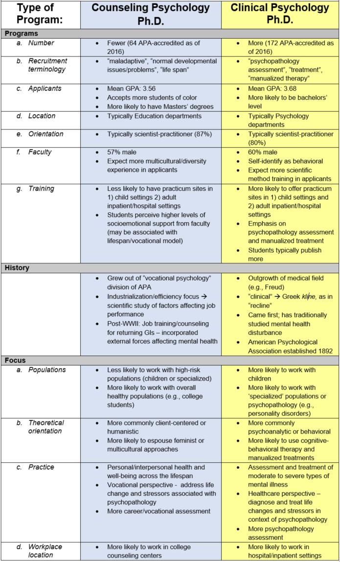 Counseling Psychology Vs Clinical Psychology Dr Joseph