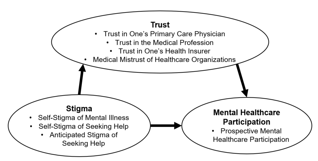 Stigma Trust And Seeking Behavioral Healthcare From Primary Care
